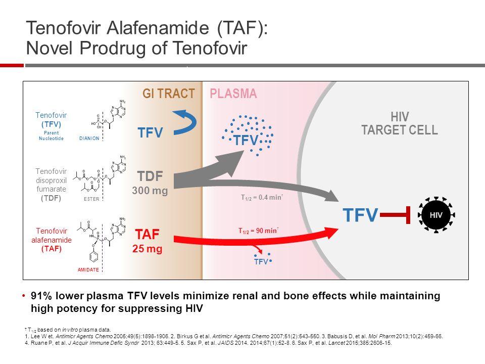 TAF vs TDF toxicity